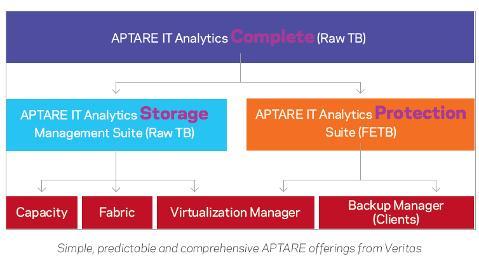APTARE 10.5 étend les capacités de conformité, multilingues et PubSec Cloud DR